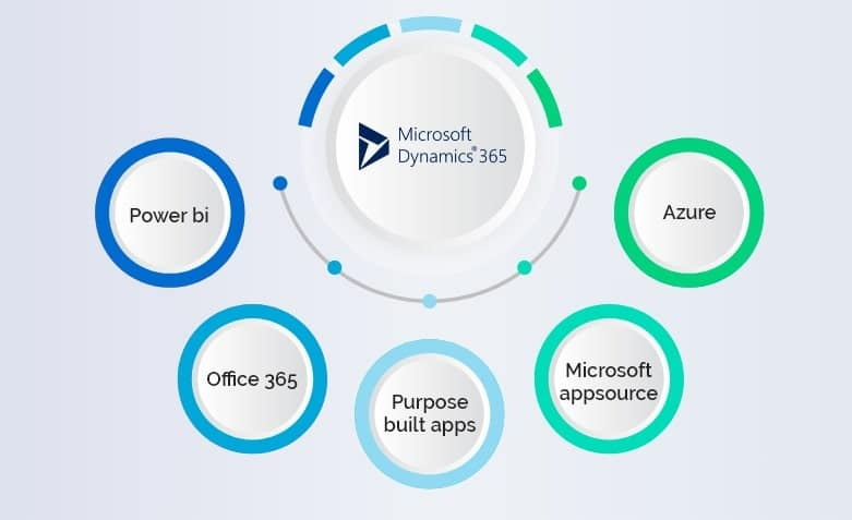 FAQ: Microsoft 365 Defined